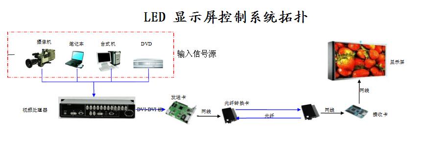 LED显示屏控制系统简单分类